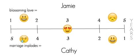 thelast5years_emojitimeline_explained_b