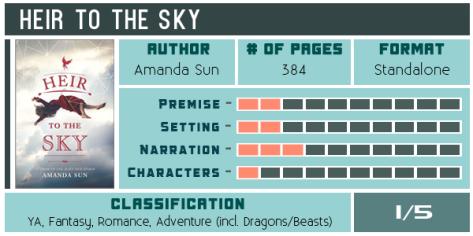 heir-to-the-sky-amanda-sun-review-scorecard-600x300